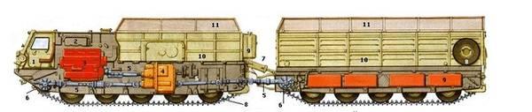 Схема двухзвенного плавающего транспортера ''Витязь''. Цифрами обозначены 1 - 4-местная кабина экипажа; 2 - моторный отсек; 3 - двигатель; 4 - гидромеханическая коробка передач; 5 - карданный вал; 6 - бортовой редуктор; 7 - поворотно-сцепное устройство; 8 - опорный каток; 9 - топливный бак; 10 - грузовая платформа; 11 - тент;